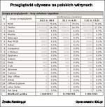 Grupy przeglądarek używane przez internautów na polskich witrynach (za badaniem Ranking.pl)