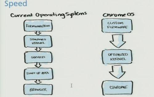 Chrome OS: założenia programistyczne w pigułce