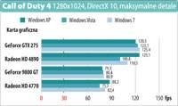 Call of Duty 4 1280x1024, DirectX 10, maksymalne detale
