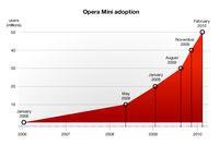 Wykres ilustrujący przekroczenie progu 50 milionów unikalnych użytkowników Opery Mini miesięcznie