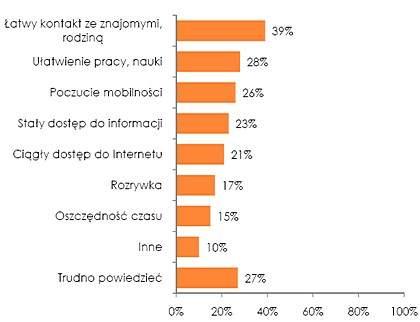 Zmiany w życiu spowodowane mobilnym dostępem do Internetu <br> Źródło: Raport Mobilność 2010