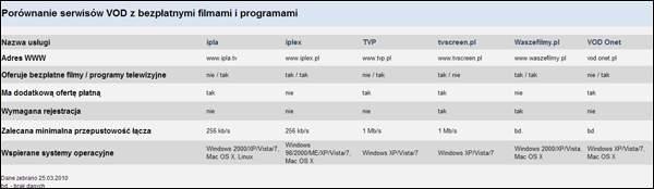 Porównanie serwisów VOD z bezpłatnymi filmami i programami