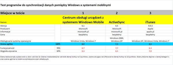 Test programów do synchronizacji danych pomiędzy Windows a systemami mobilnymi