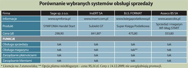 Porównanie wybranych systemów obsługi sprzedaży