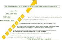 Harmonogram wdrażania usługi TMC.