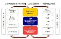 Przepływ informacji w systemie TMC.