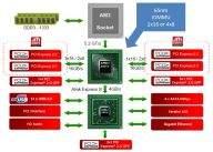 Diagram możliości chipsetu AMD 890FX/SB850