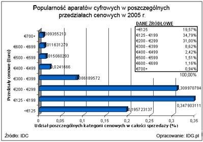 Polacy kupują dużo cyfrówek