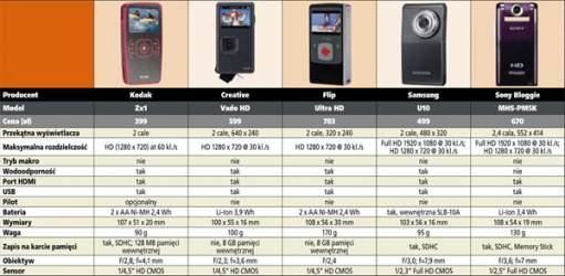 Kamery HD - porównanie wybranych modeli