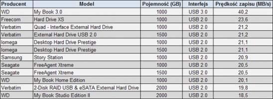 Prędkość zapisu średniej wielkości plików - 1663 plików MP3 o objętości 10,02 GB