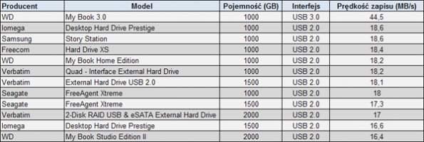 Prędkość zapisu małych plików -2000 plików o objętości 772 MB