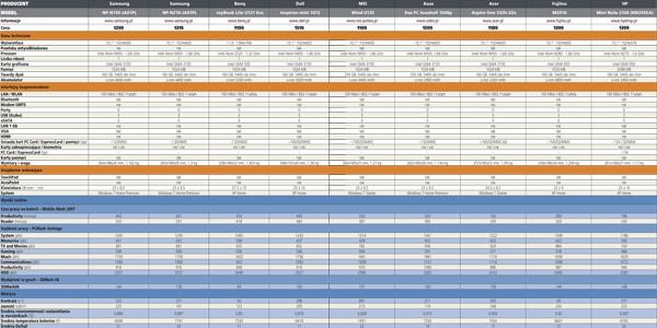 Netbooki - zestawienie wybranych modeli
