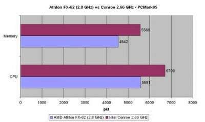 Choć tak jak większość z Was nie przepadamy za benchmarkami syntetycznymi to postanowiliśmy uzupełnić nasze (pre)testy Conroe rezultatami uzyskanymi w programie PCMark05
