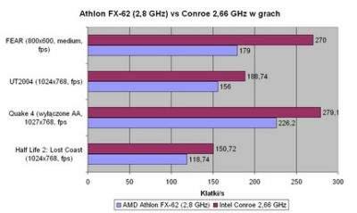 Conroe kontra Athlon