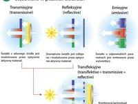 Główne technologie wyświetlania obrazu stosowane w płaskich ekranach