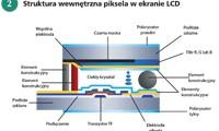 Struktura wewnętrzna piksela w ekranie LCD