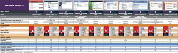 Test 10 zapór sieciowych - wybierz najlepszy firewall dla swojego PC