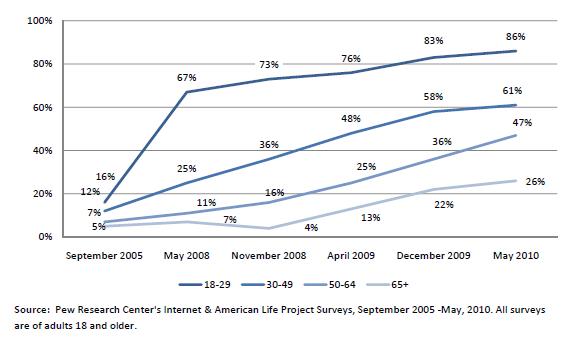 Procent dorosłych internautów, którzy korzystają z sieci społecznościowych w podziale na grupy wiekowe. Źródło: Pew Research Center's Internet & American Life Project Surveys (więcej badań w linku na dole artykułu)