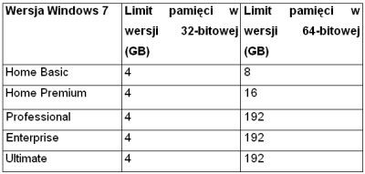 Rozmiar pamięci obsługiwany przez 32- i 64-bitowe wersje Windows 7