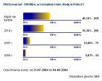 Wyniki ankiety PCWK Online