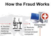 Grafika ilustrująca sposób działania cyberprzestępców.