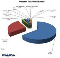 Aż 58% fałszywych stron to imitacje witryn znanych banków.