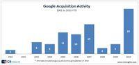 Google kupuje najwięcej, Microsoft najciszej