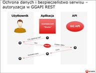 Bezpieczeństwo aplikacji w serwisie GG.pl