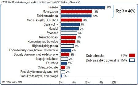 Polska e-reklama wyszła z kryzysu