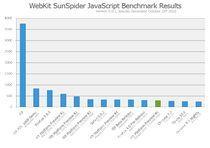 Test JS: SunSpider