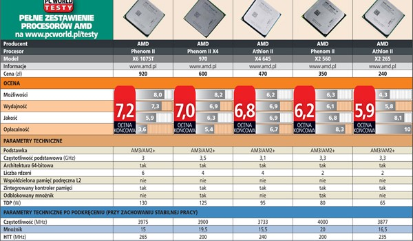TEST: Nowe procesory AMD