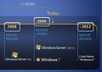 Cykl wydawniczy Windows [źródło: http://msftkitchen.com]