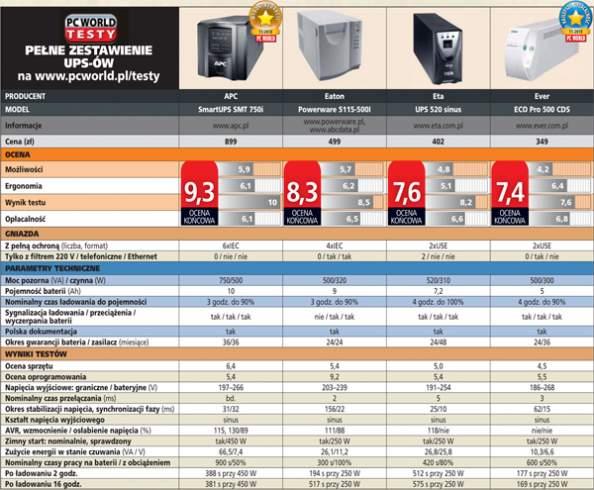 UPS-y - zestawienie wybranych modeli