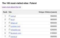 100 stron najpopularniejszych w Polsce.