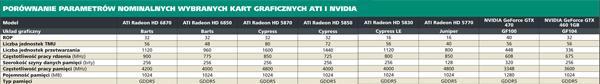 Porównianie parametrów nominialnych wybranych kart graficznych ATI i NVIDIA