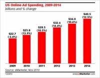Rynek reklamy internetowej mocniejszy od prasowej