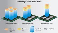 """Turbo Boost. Przetaktowanie """"zimnego"""" procesora zależy od liczby aktywnych rdzeni. Najmniejsze jest w wypadku pracy wszystkich rdzeni, średnie dla dwóch lub trzech i największe dla jednego."""