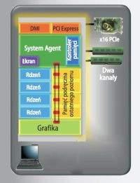 W architekturze Sandy Bridge magistrala łącząca najważniejsze elementy procesora: rdzenie, pamięci podręczne, GPU i sterowanie, stanowi obwód zamknięty.