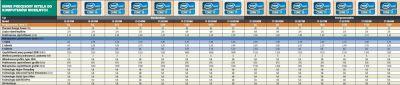 Nowe procesory Intel do komputerów mobilnych