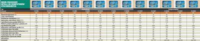 Nowe procesory Intel do komputerów stacjonarnych.