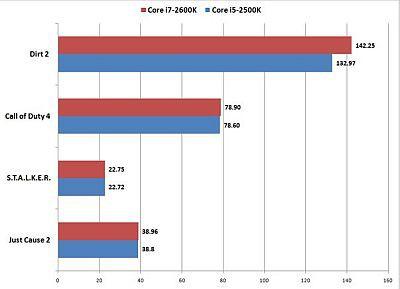 Intel Sandy Bridge okiem amerykańskiej redakcji PC World