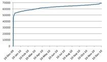 Liczba domen .eu ze znakami narodowymi IDN od 9.grudnia 2009.