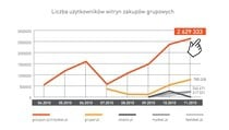 Liczba użytkowników witryn zakupów grupowych (źródło: Megapanel PBI/Gemius)