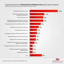 Podsumowanie analiz Mediarecovery w 2010 r.