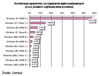 Kombinacje systemów operacyjnych i przeglądarek WWW wykorzystywane przez polskich internautów