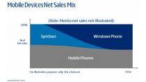 Plan Nokii zakłada całkowite zastąpienie Symbiana platformą Windows Phone