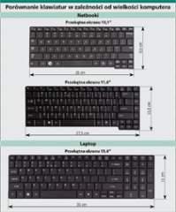 Porównanie klawiatur w zależności od wielkości komputera
