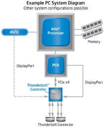 Thunderbolt - schemat integracji kontrolera