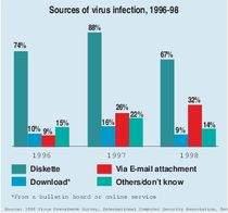 Źródła wirusów w latach 1996-1998