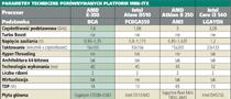 Parametry techniczne porównywanych platform Mini-ITX